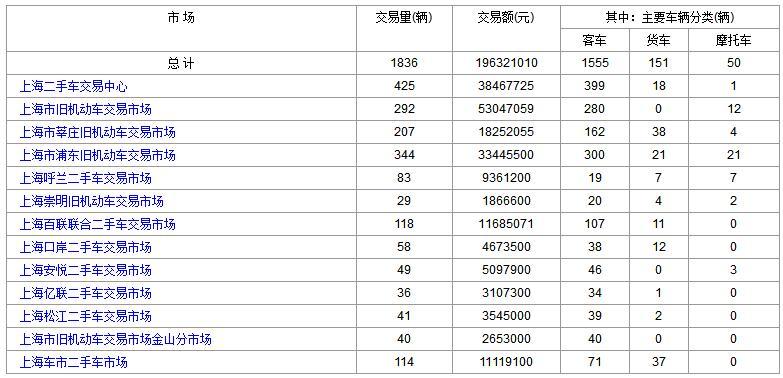 上海二手车:2017年10月26日与27日成交数据对比
