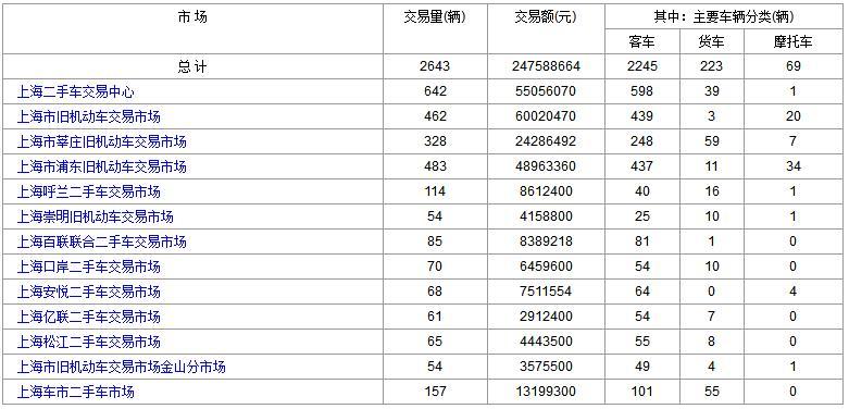 上海二手车:2017年10月27日与30日成交数据对比