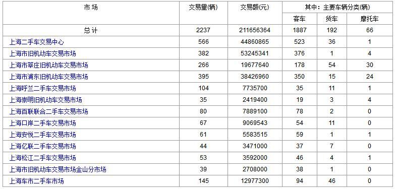 上海二手车:2017年10月30日与31日成交数据对比