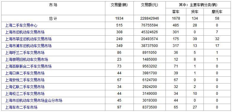 上海二手车:2017年10月31日与11月1日成交数据对比