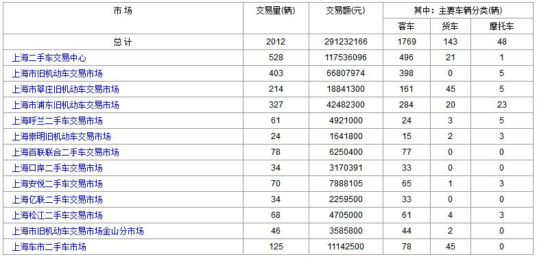 上海二手车:2017年11月6日与7日成交数据对比