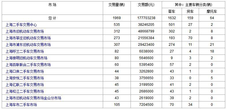 上海二手车:2017年11月7日与8日成交数据对比