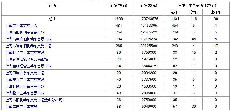 上海二手车:2017年11月9日与10日成交数据对比