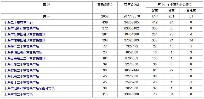 上海二手车:2017年11月13日与14日成交数据对比