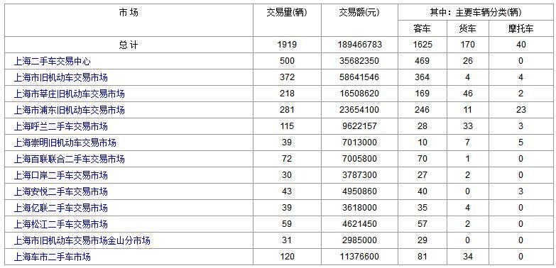 上海二手车:2017年11月23日与24日成交数据对比
