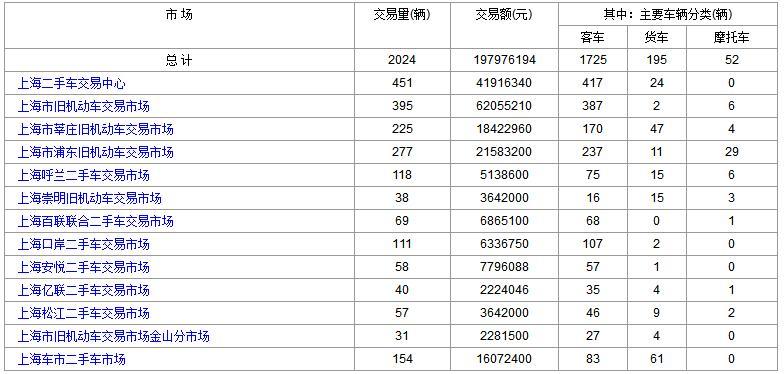 上海二手车:2017年11月29日与30日成交数据对比
