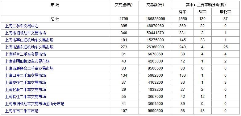 上海二手车:2017年11月30日与12月1日成交数据对比