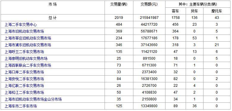 上海二手车:2017年12月4日与5日成交数据对比