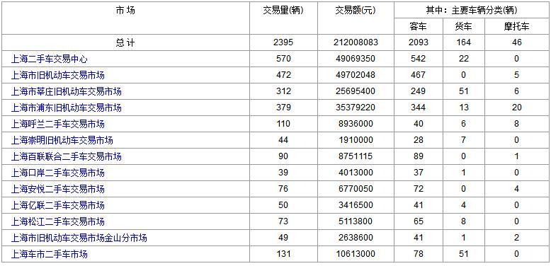 上海二手车:2017年12月8日与11日成交数据对比