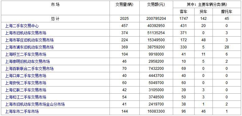 上海二手车:2017年12月11日与12日成交数据对比