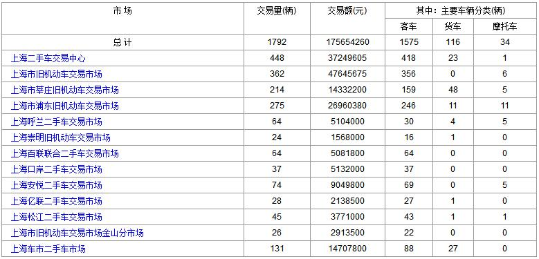 上海二手车:2017年12月12日与13日成交数据对比