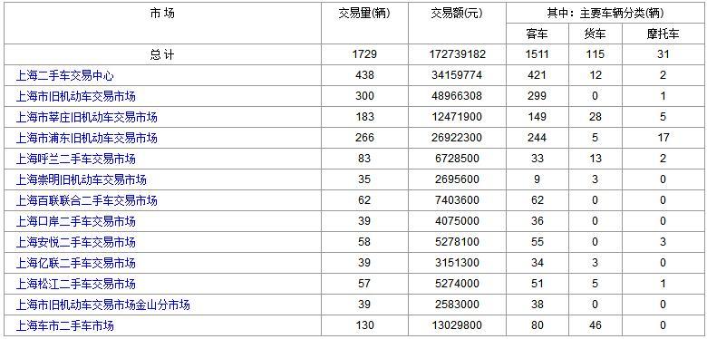上海二手车:2017年12月13日与14日成交数据对比