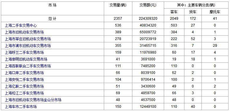 上海二手车:2017年12月18日与19日成交数据对比