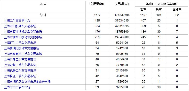 上海二手车:2018年1月4日与5日成交数据对比