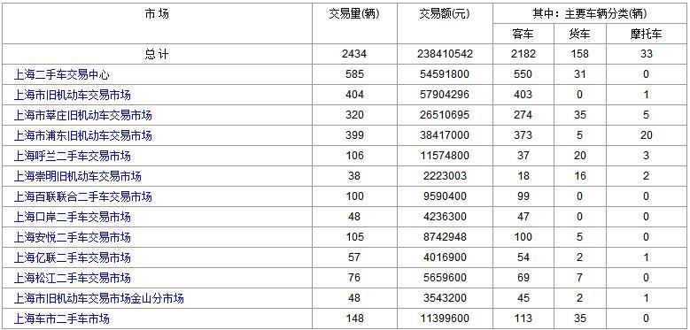 上海二手车:2018年1月5日与8日成交数据对比