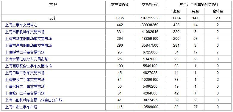 上海二手车:2018年1月9日与10日成交数据对比