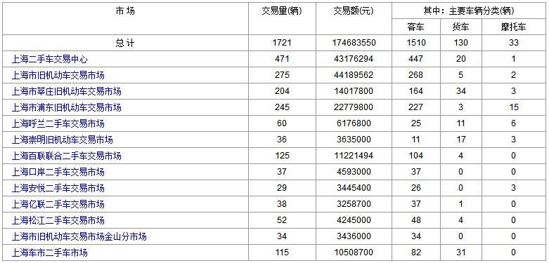 上海二手车:2018年1月11日与12日成交数据对比