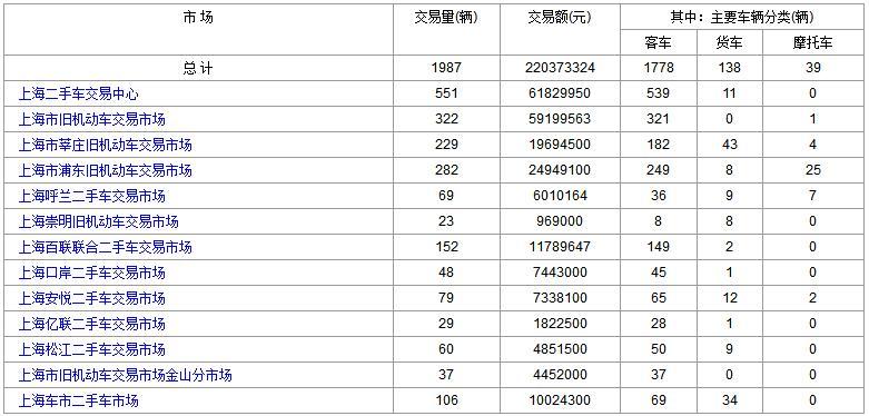 上海二手车:2018年1月17日与18日成交数据对比