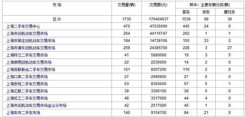 上海二手车:2018年1月18日与19日成交数据对比