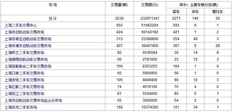 上海二手车:2018年1月19日与22日成交数据对比