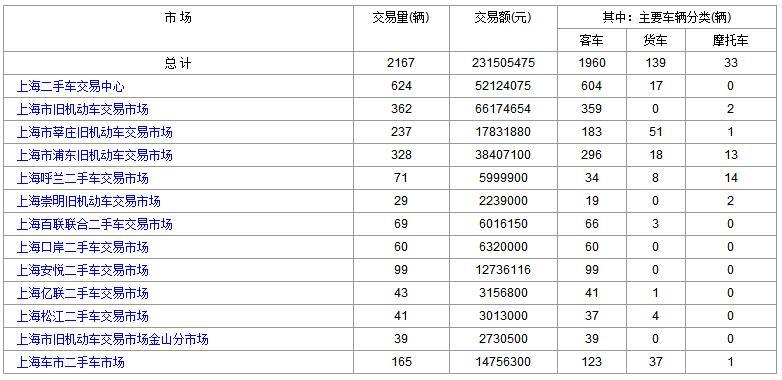 上海二手车:2018年1月23日与24日成交数据对比