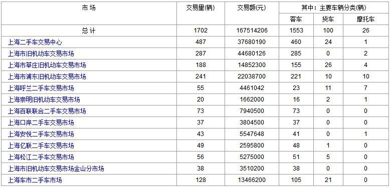 上海二手车:2018年1月25日与26日成交数据对比