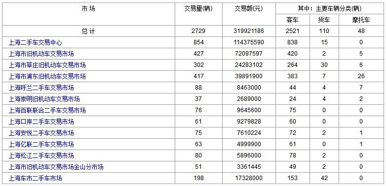 上海二手车:2018年1月26日与29日成交数据对比