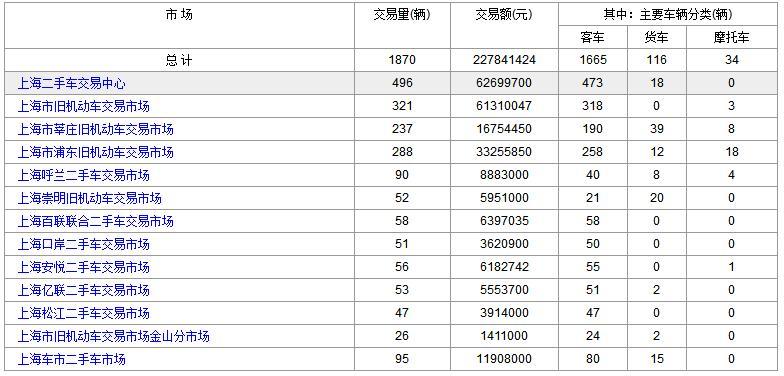 上海二手车:2018年1月30日与31日成交数据对比