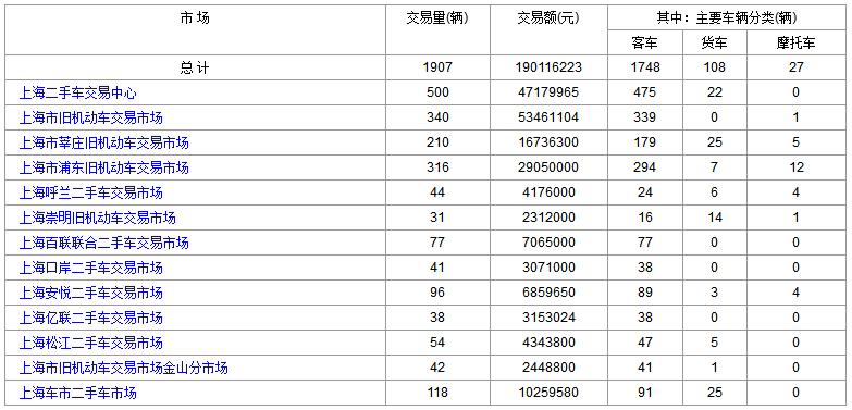 上海二手车:2018年2月5日与6日交易数据对比