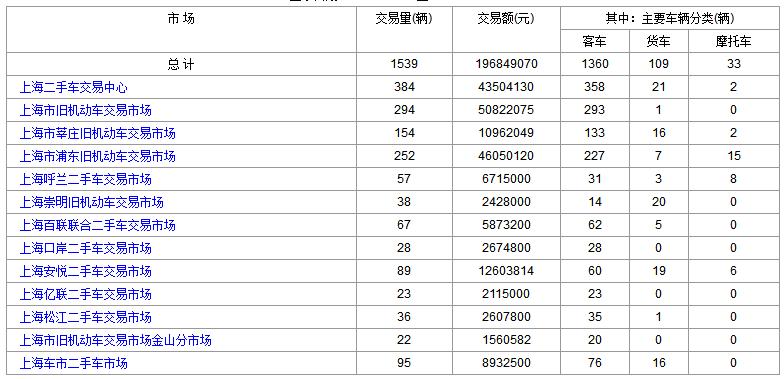 上海二手车:2018年2月6日与7日交易数据对比