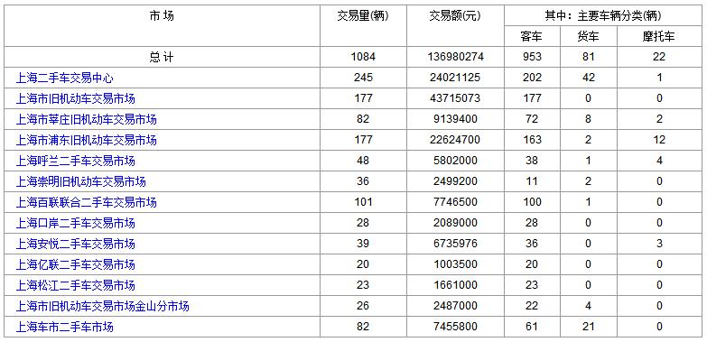 上海二手车:2018年2月7日与8日交易数据对比