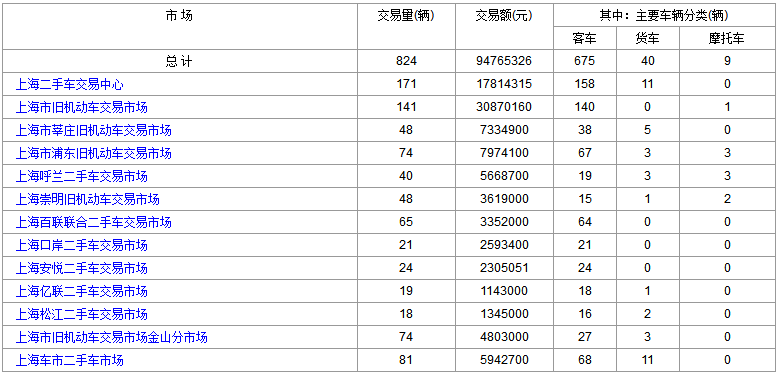 上海二手车:2018年2月8日与9日交易数据对比