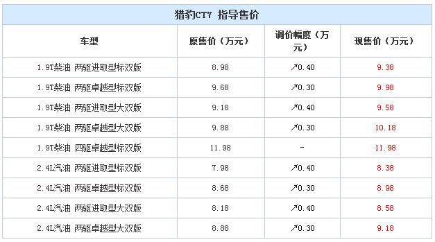 猎豹CT7部分车型价格调整 最高上调4000元