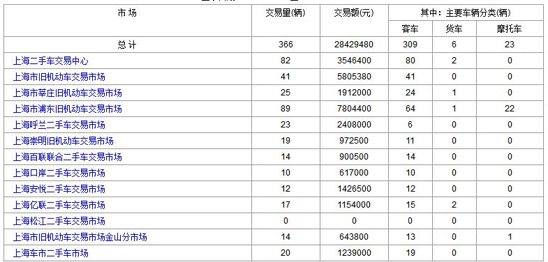 上海二手车:2018年2月14日与22日交易数据对比