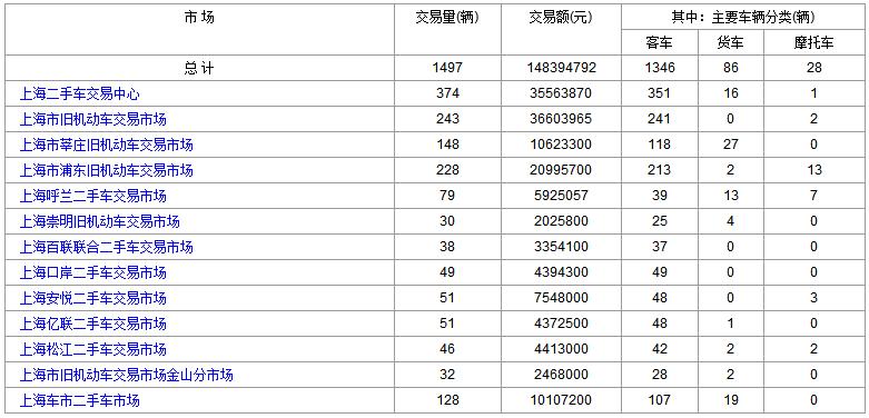 上海二手车:2018年2月26日与27日交易数据对比