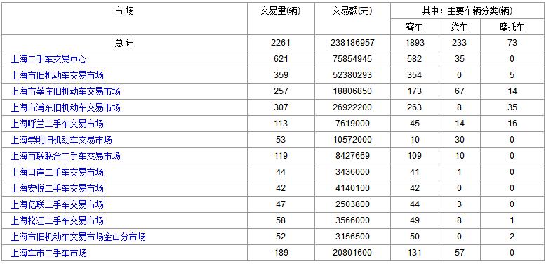 上海二手车:2018年4月9日与10日交易数据对比