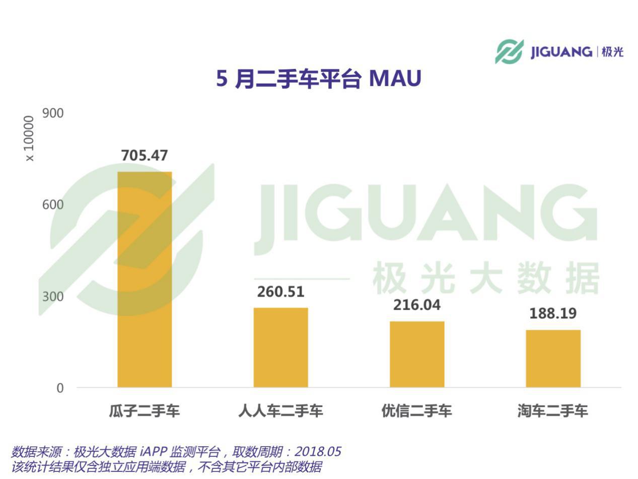瓜子二手车稳居第一 月活跃用户数优势明显