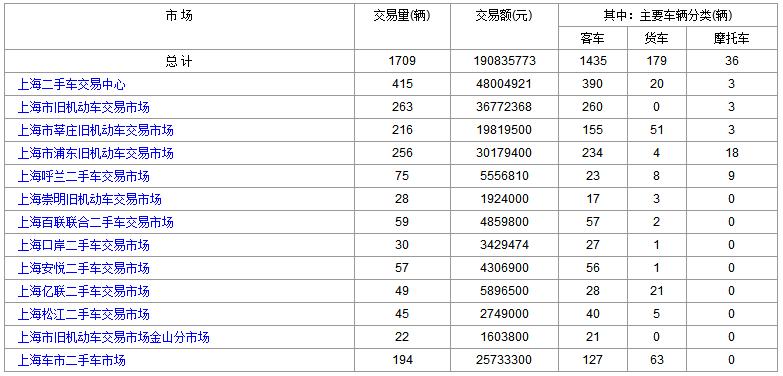 上海二手车:2018年7月10日与11日交易数据对比