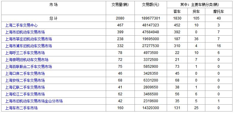 上海二手车:2018年7月13日与16日交易数据对比