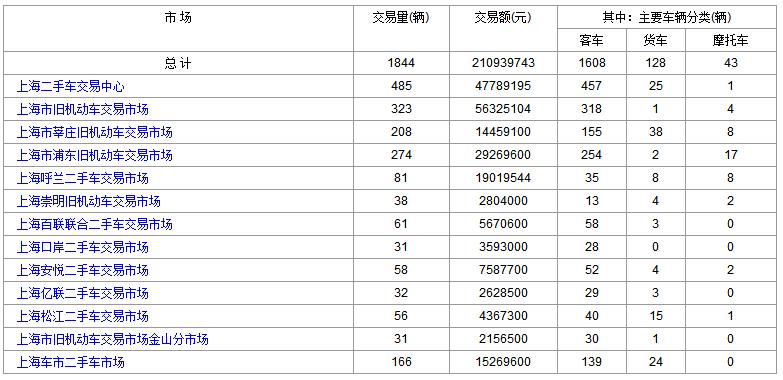 上海二手车:2018年7月16日与17日交易数据对比