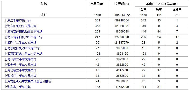 上海二手车:2018年7月19日与20日交易数据对比