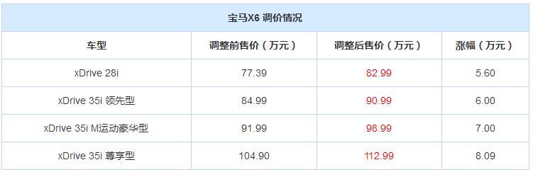 宝马X5/X6全系价格调整   涨幅3.00-8.09万元