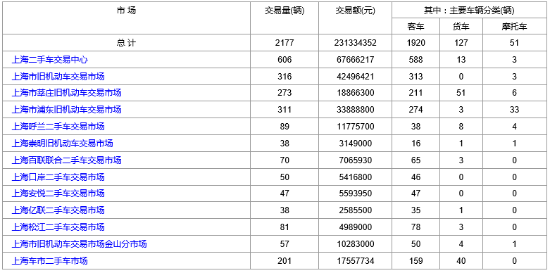 上海二手车:2018年8月3日与6日交易数据对比