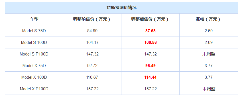 部分特斯拉车型价格上调   涨幅2.69——3.77万元