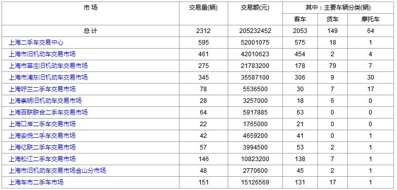 2018-11-16(星期三)各大上海二手市场成交数据