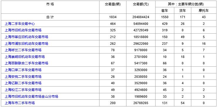 上海二手车:2018年10月31日与11月1日交易数据对比
