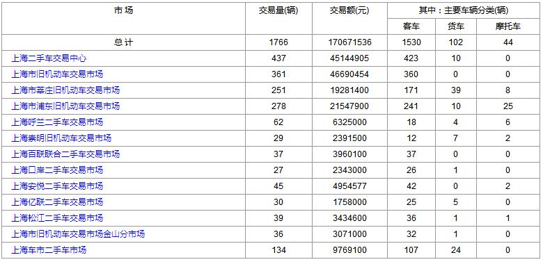 2018年12月12日(星期三)各大上海二手市场成交数据