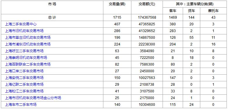 上海二手车:2018年12月12日与13日交易数据对比