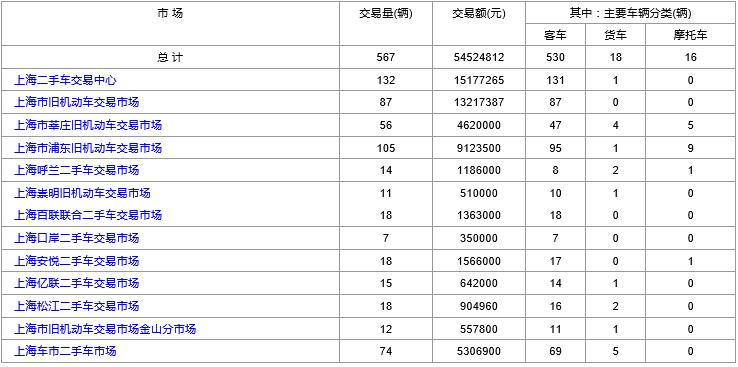 上海二手车:2019年2月11日与12日交易数据对比