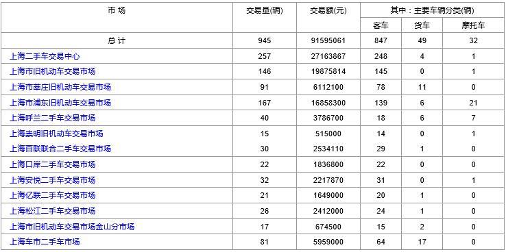 上海二手车:2019年2月13日与2月14日交易数据对比